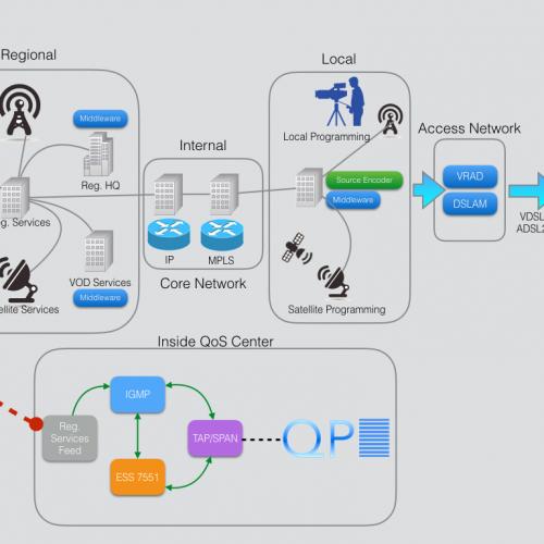 IPTV Optimization Use Case