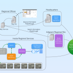 Cloud Infrastructure Use Case