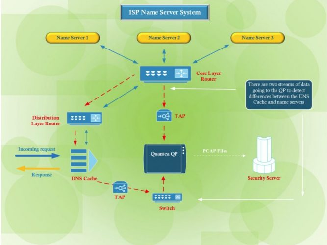 1PB Traffic Recording for DNS Services