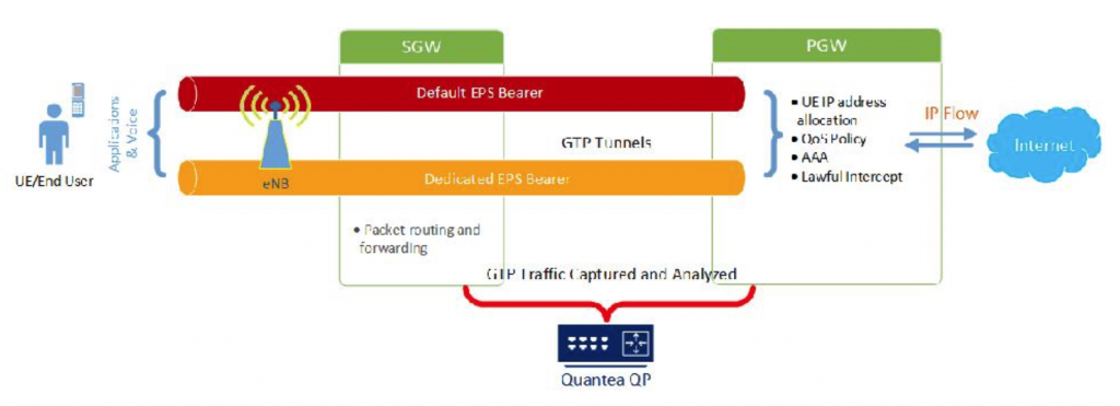 The Quantea QP Series Appliance Solution for LTE Networks